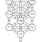Patrones culturales de la tradición rabínica medieval – Parte II: Misticismo Judío y Kabbalah